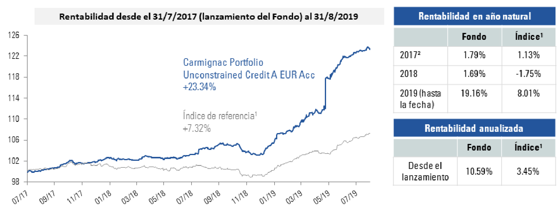 [Insights] 2019 09_FN_Fund_ CCR (Pro) ES