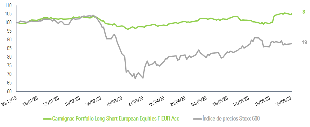 [Insights] 2020 08_Fund_CEP - Performance graph ES